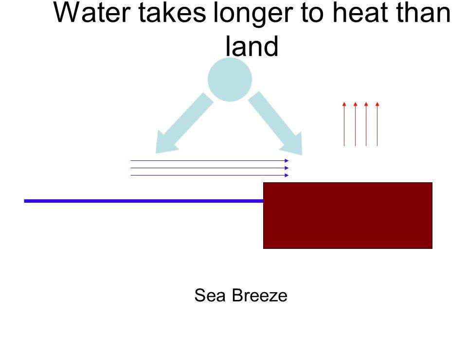 Water takes longer to heat than land Sea Breeze