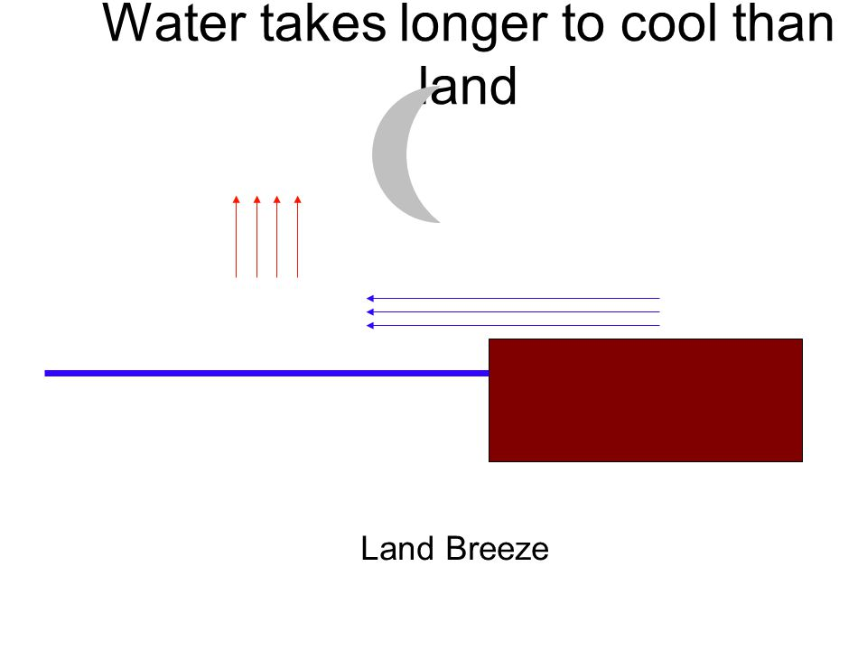 Water takes longer to cool than land Land Breeze