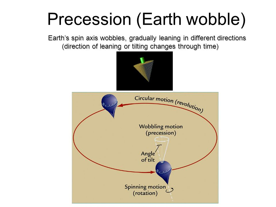 Precession (Earth wobble) Earths spin axis wobbles, gradually leaning in different directions (direction of leaning or tilting changes through time)