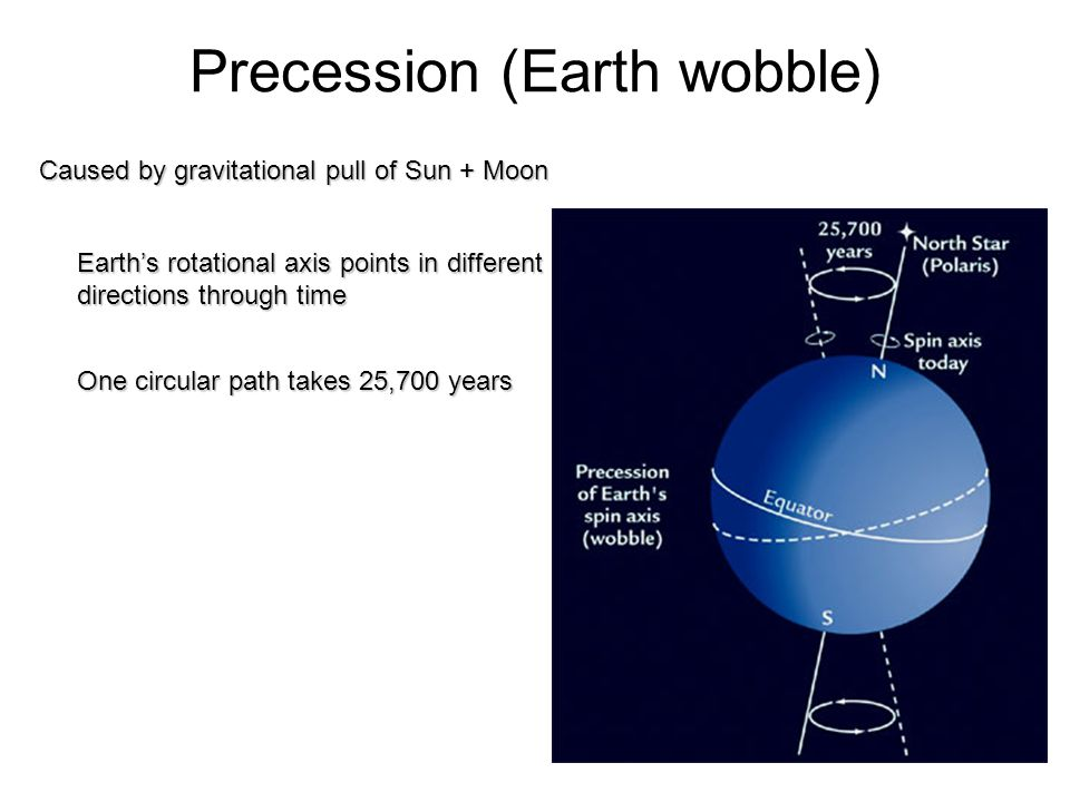 Precession (Earth wobble) Caused by gravitational pull of Sun + Moon One circular path takes 25,700 years Earths rotational axis points in different directions through time