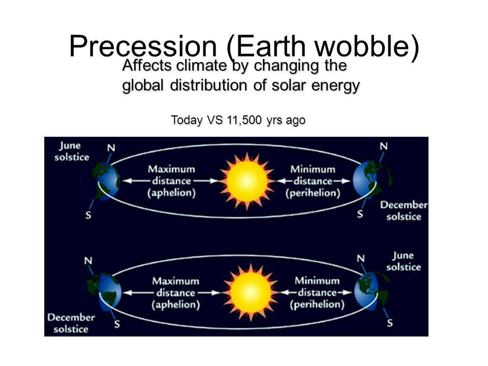Precession (Earth wobble) Affects climate by changing the global distribution of solar energy Today VS 11,500 yrs ago