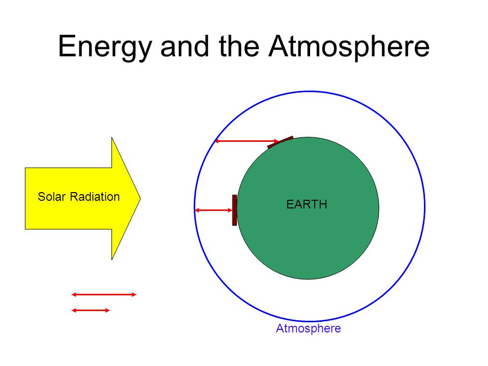 Energy and the Atmosphere Solar Radiation EARTH Atmosphere