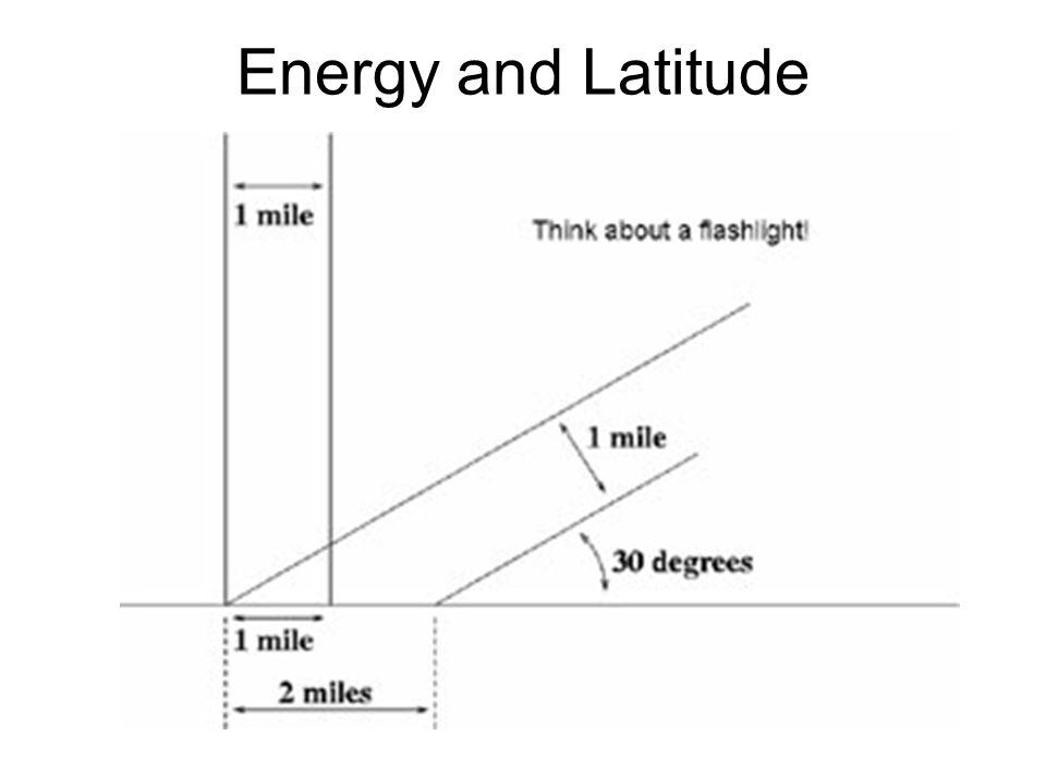 Energy and Latitude