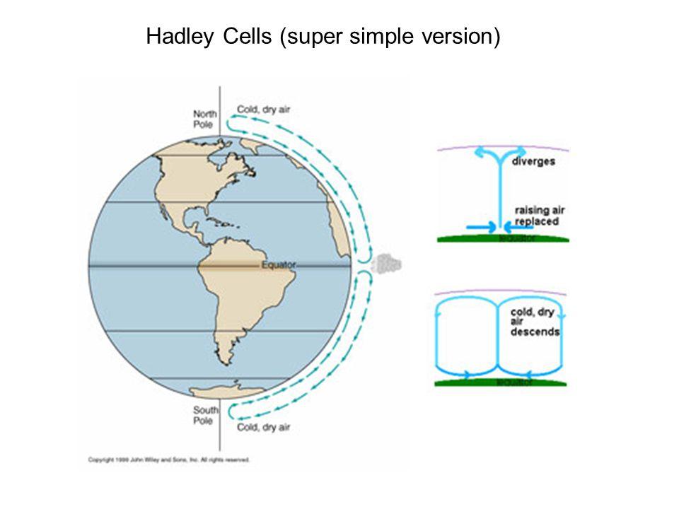 Hadley Cells (super simple version)