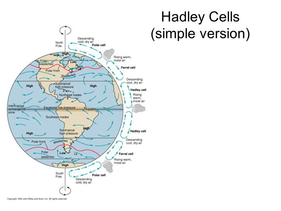 Hadley Cells (simple version)
