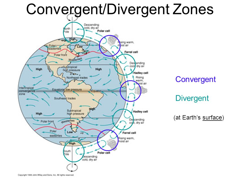 Convergent/Divergent Zones Convergent Divergent (at Earths surface)