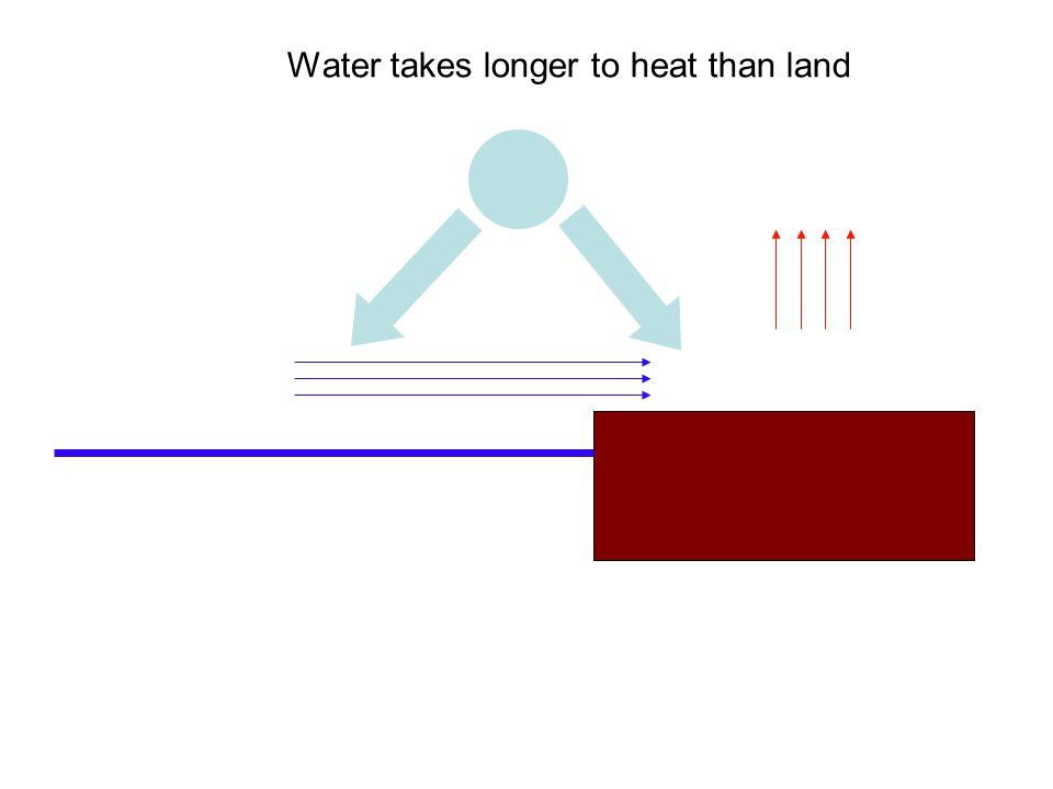 Water takes longer to heat than land