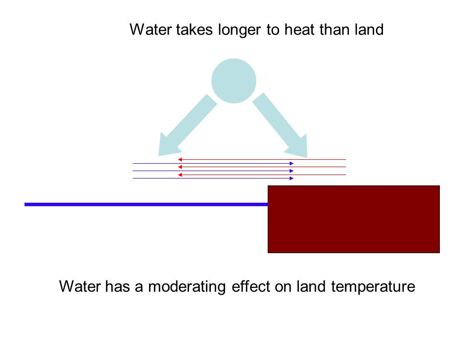 Water has a moderating effect on land temperature