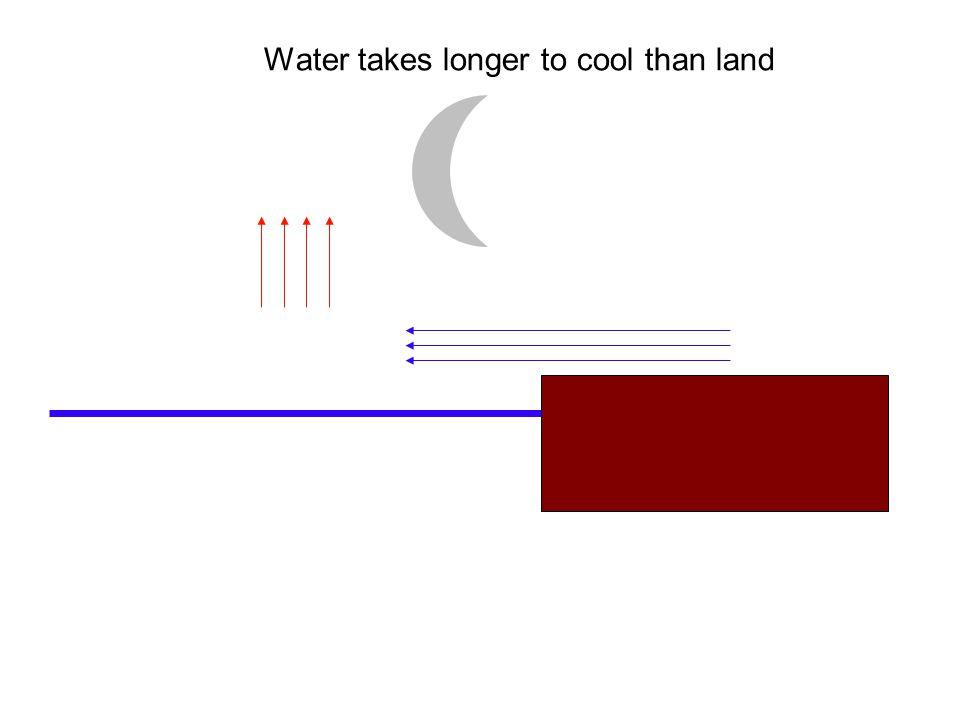 Water takes longer to cool than land