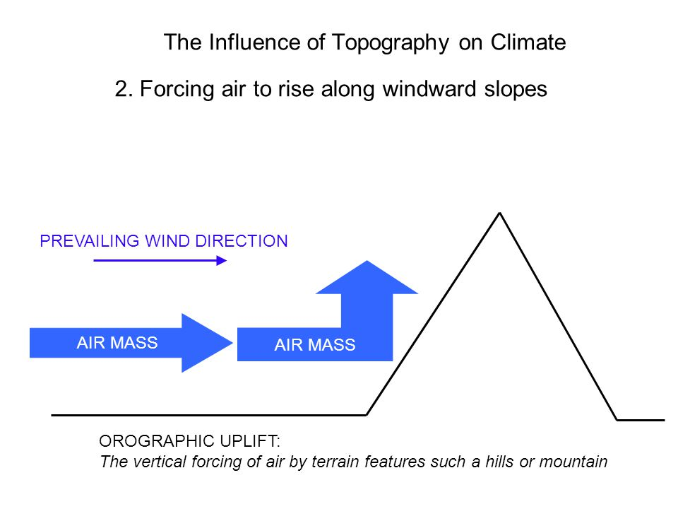 2. Forcing air to rise along windward slopes AIR MASS PREVAILING WIND DIRECTION OROGRAPHIC UPLIFT: The vertical forcing of air by terrain features suc