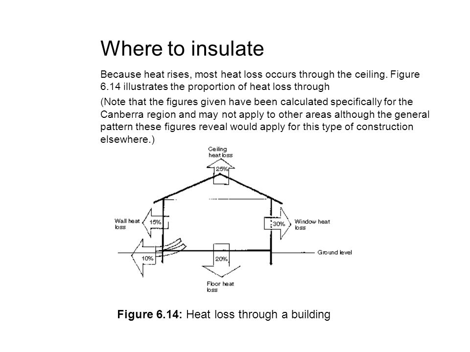 Where to insulate Because heat rises, most heat loss occurs through the ceiling. Figure 6.14 illustrates the proportion of heat loss through (Note tha
