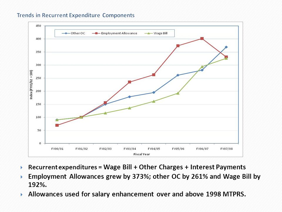 Trends in Recurrent Expenditure Components Recurrent expenditures = Wage Bill + Other Charges + Interest Payments Employment Allowances grew by 373%;