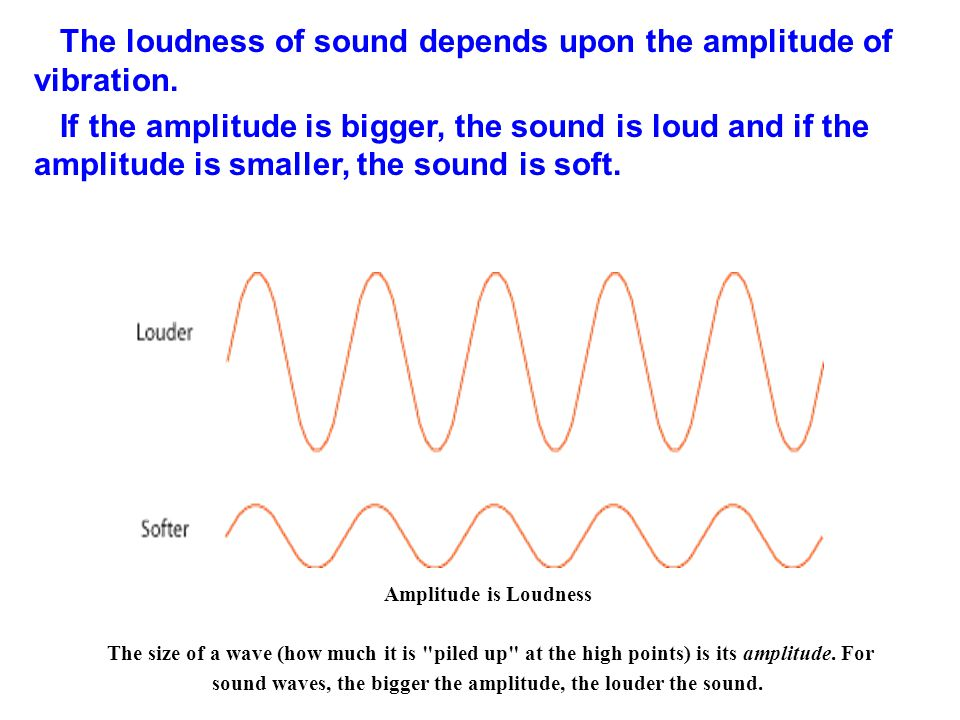The loudness of sound depends upon the amplitude of vibration. If the amplitude is bigger, the sound is loud and if the amplitude is smaller, the soun
