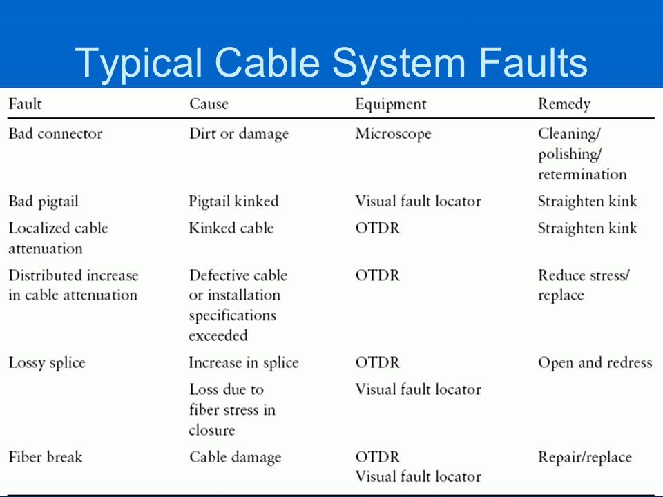 Typical Cable System Faults