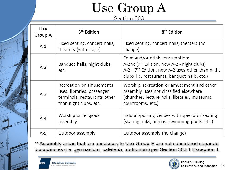 Board of Building Regulations and Standards Use Group A Section 303 Use Group A 6 th Edition8 th Edition A-1 Fixed seating, concert halls, theaters (w