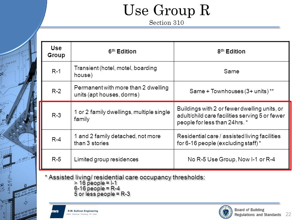 Board of Building Regulations and Standards Use Group R Section 310 22 Use Group 6 th Edition8 th Edition R-1 Transient (hotel, motel, boarding house)