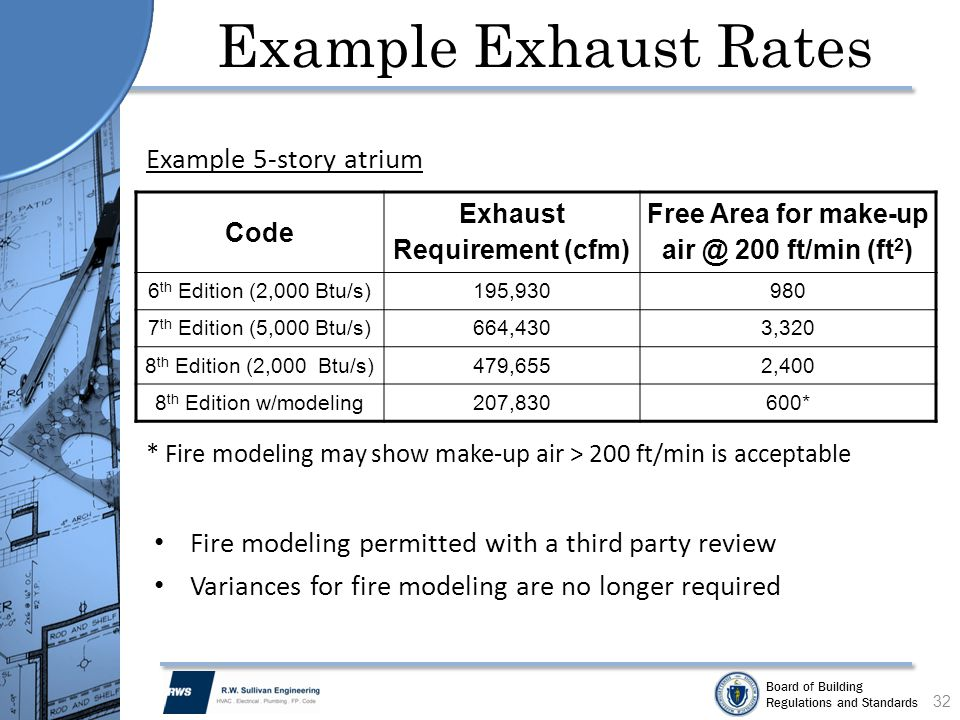 Board of Building Regulations and Standards Example Exhaust Rates Fire modeling permitted with a third party review Variances for fire modeling are no