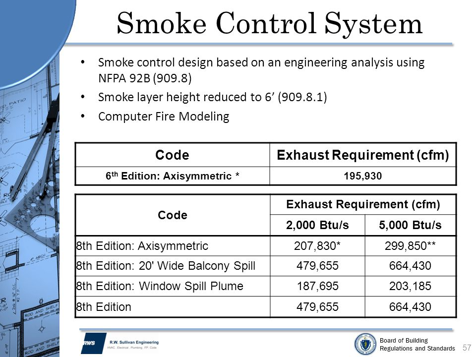 Board of Building Regulations and Standards Smoke Control System Smoke control design based on an engineering analysis using NFPA 92B (909.8) Smoke la
