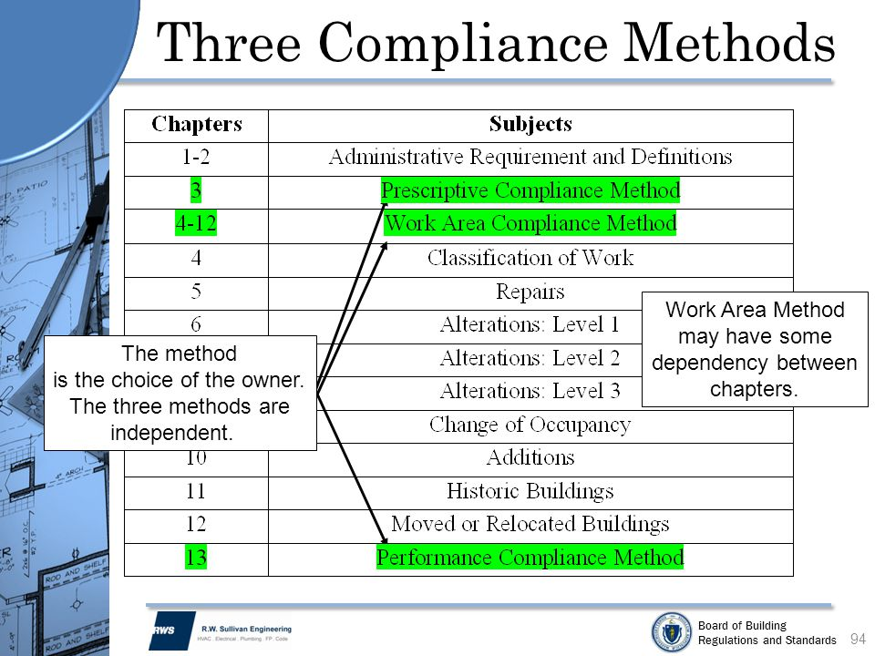 Board of Building Regulations and Standards Three Compliance Methods 94 The method is the choice of the owner. The three methods are independent. Work