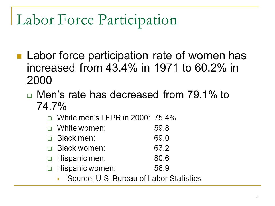 4 Labor Force Participation Labor force participation rate of women has increased from 43.4% in 1971 to 60.2% in 2000 Mens rate has decreased from 79.1% to 74.7% White mens LFPR in 2000: 75.4% White women: 59.8 Black men: 69.0 Black women: 63.2 Hispanic men: 80.6 Hispanic women: 56.9 Source: U.S.