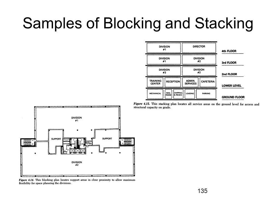 135 Samples of Blocking and Stacking