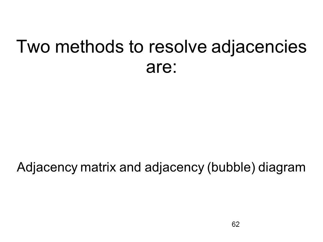 62 Two methods to resolve adjacencies are: Adjacency matrix and adjacency (bubble) diagram