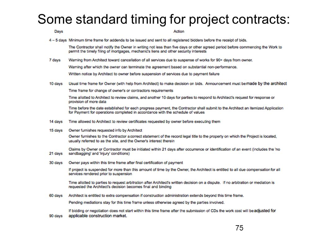75 Some standard timing for project contracts:
