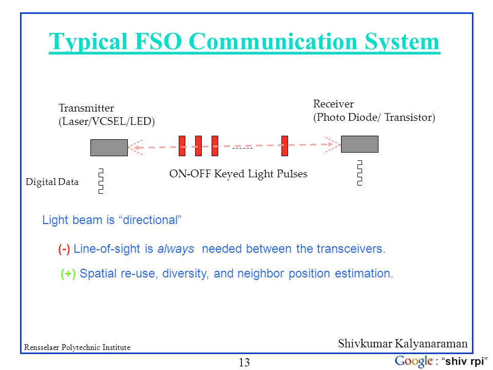 Shivkumar Kalyanaraman Rensselaer Polytechnic Institute 13 : shiv rpi Typical FSO Communication System Digital Data ON-OFF Keyed Light Pulses Transmit