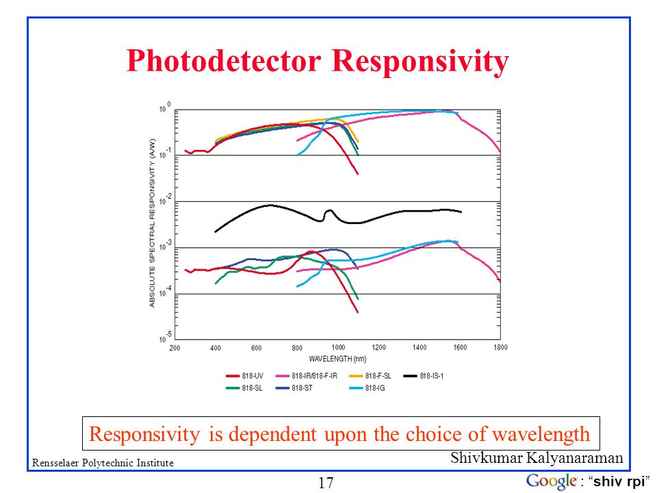 Shivkumar Kalyanaraman Rensselaer Polytechnic Institute 17 : shiv rpi Photodetector Responsivity Responsivity is dependent upon the choice of waveleng