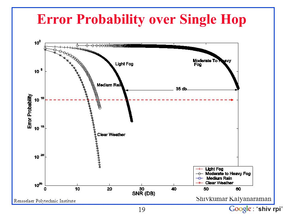 Shivkumar Kalyanaraman Rensselaer Polytechnic Institute 19 : shiv rpi Error Probability over Single Hop