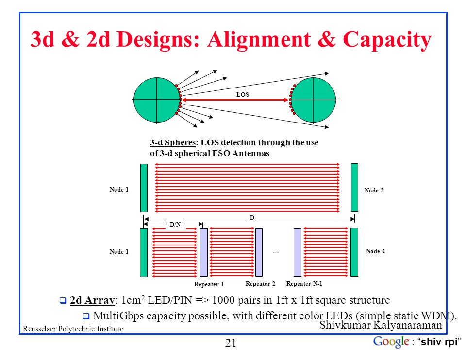 Shivkumar Kalyanaraman Rensselaer Polytechnic Institute 21 : shiv rpi 3d & 2d Designs: Alignment & Capacity 3-d Spheres: LOS detection through the use