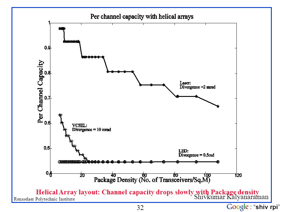 Shivkumar Kalyanaraman Rensselaer Polytechnic Institute 32 : shiv rpi Helical Array layout: Channel capacity drops slowly with Package density