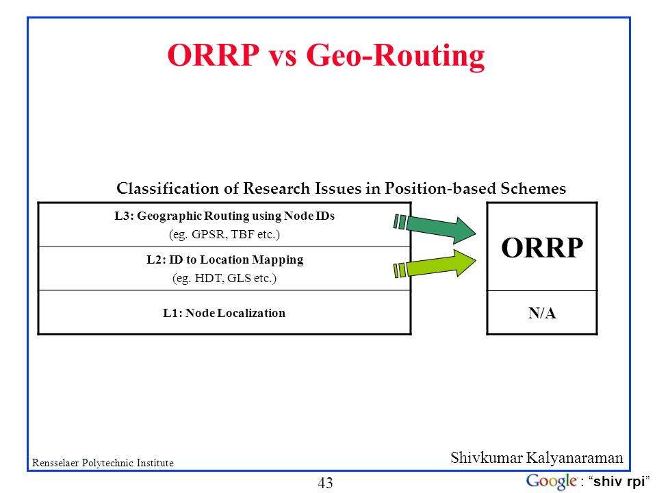 Shivkumar Kalyanaraman Rensselaer Polytechnic Institute 43 : shiv rpi ORRP vs Geo-Routing L3: Geographic Routing using Node IDs (eg. GPSR, TBF etc.) L