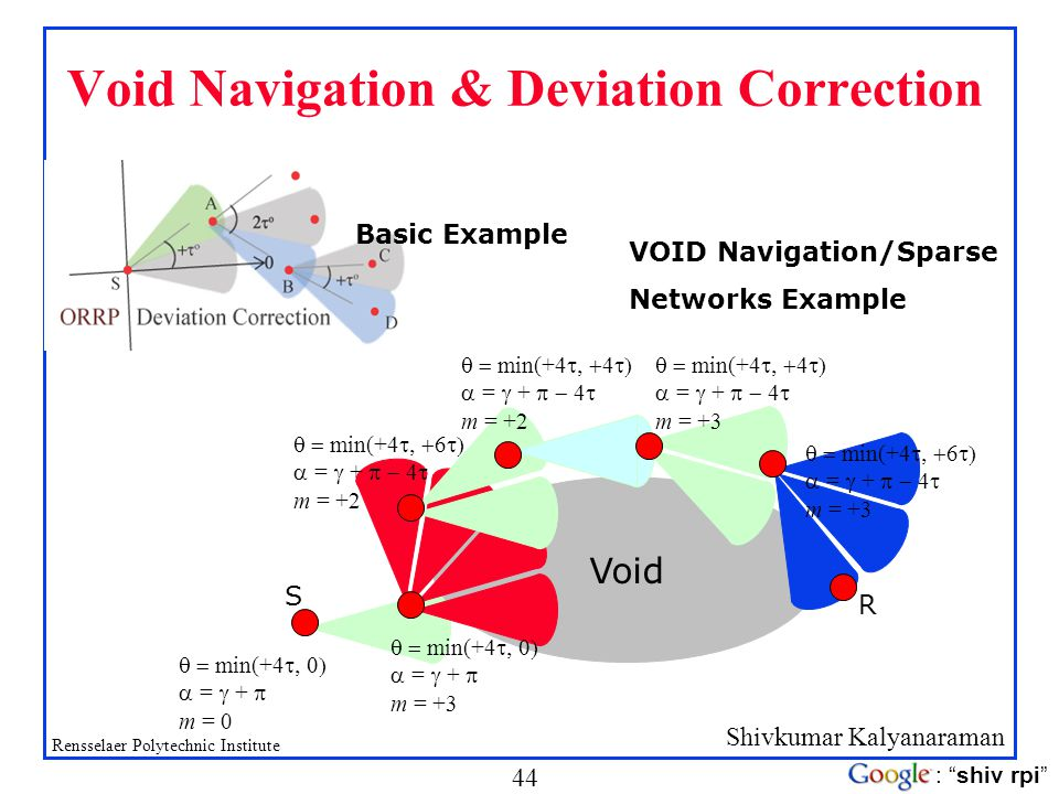 Shivkumar Kalyanaraman Rensselaer Polytechnic Institute 44 : shiv rpi Void Navigation & Deviation Correction Basic Example VOID Navigation/Sparse Netw