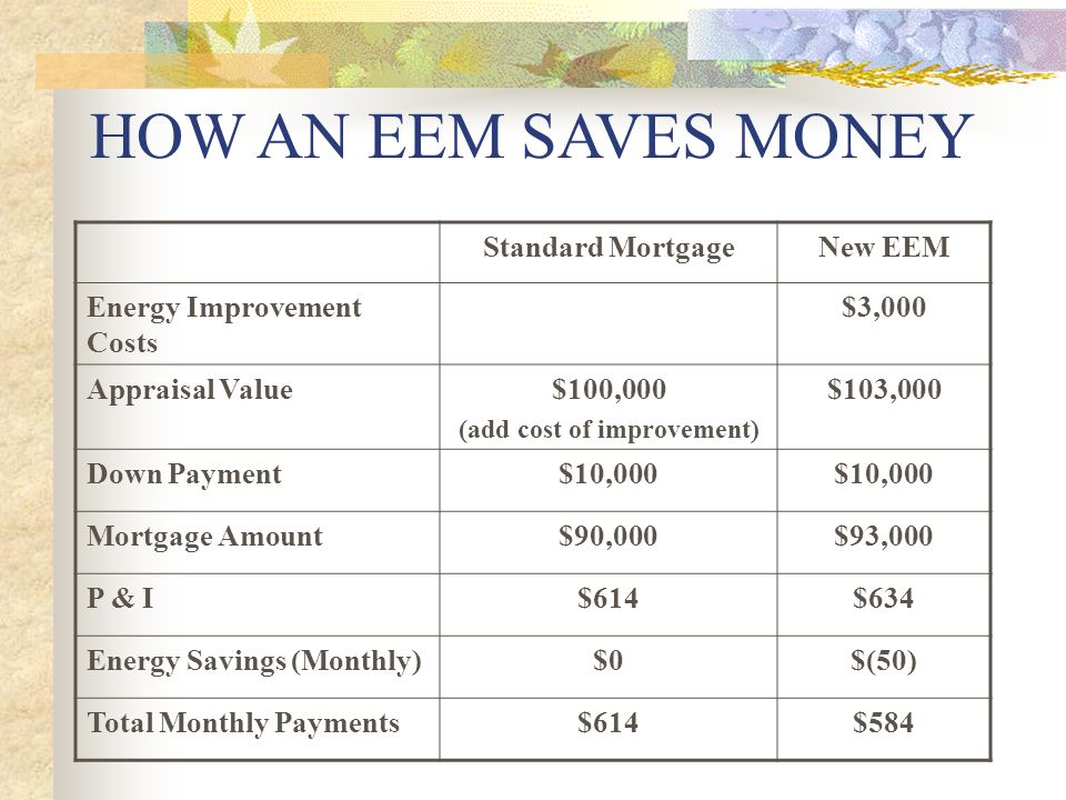 HOW AN EEM SAVES MONEY Standard MortgageNew EEM Energy Improvement Costs $3,000 Appraisal Value$100,000 (add cost of improvement) $103,000 Down Payment$10,000 Mortgage Amount$90,000$93,000 P & I$614$634 Energy Savings (Monthly)$0$(50) Total Monthly Payments$614$584