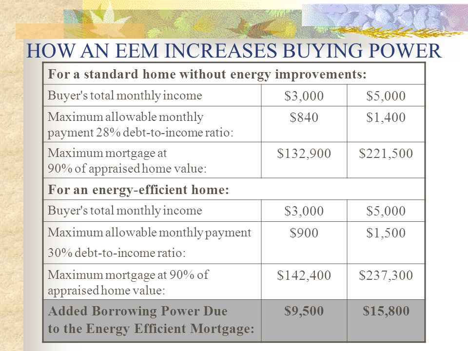 HOW AN EEM INCREASES BUYING POWER For a standard home without energy improvements: Buyer s total monthly income $3,000$5,000 Maximum allowable monthly payment 28% debt-to-income ratio: $840$1,400 Maximum mortgage at 90% of appraised home value: $132,900$221,500 For an energy-efficient home: Buyer s total monthly income $3,000$5,000 Maximum allowable monthly payment 30% debt-to-income ratio: $900$1,500 Maximum mortgage at 90% of appraised home value: $142,400$237,300 Added Borrowing Power Due to the Energy Efficient Mortgage: $9,500$15,800