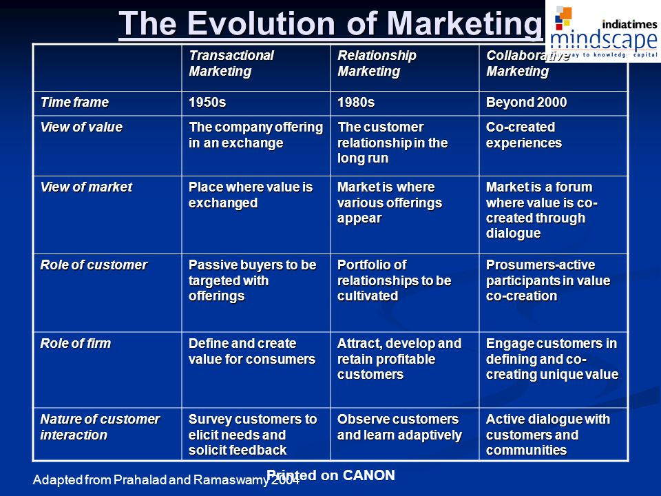 Printed on CANON The Evolution of Marketing Transactional Marketing Relationship Marketing Collaborative Marketing Time frame 1950s1980s Beyond 2000 View of value The company offering in an exchange The customer relationship in the long run Co-created experiences View of market Place where value is exchanged Market is where various offerings appear Market is a forum where value is co- created through dialogue Role of customer Passive buyers to be targeted with offerings Portfolio of relationships to be cultivated Prosumers-active participants in value co-creation Role of firm Define and create value for consumers Attract, develop and retain profitable customers Engage customers in defining and co- creating unique value Nature of customer interaction Survey customers to elicit needs and solicit feedback Observe customers and learn adaptively Active dialogue with customers and communities Adapted from Prahalad and Ramaswamy 2004