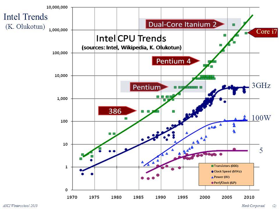 ASCI Winterschool 2010Henk Corporaal(2) Intel Trends (K. Olukotun) Core i7 3GHz 100W 5