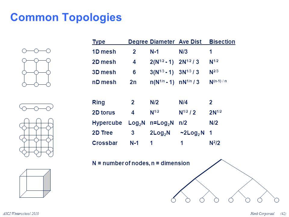 ASCI Winterschool 2010Henk Corporaal(42) Common Topologies TypeDegreeDiameterAve Dist Bisection 1D mesh 2N-1N/3 1 2D mesh 42(N 1/2 - 1)2N 1/2 / 3 N 1/2 3D mesh 63(N 1/3 - 1)3N 1/3 / 3 N 2/3 nD mesh 2nn(N 1/n - 1)nN 1/n / 3 N (n-1) / n Ring 2N/2N/4 2 2D torus 4N 1/2 N 1/2 / 2 2N 1/2 HypercubeLog 2 N n=Log 2 N n/2 N/2 2D Tree 32Log 2 N ~2Log 2 N 1 Crossbar N-11 1 N 2 /2 N = number of nodes, n = dimension