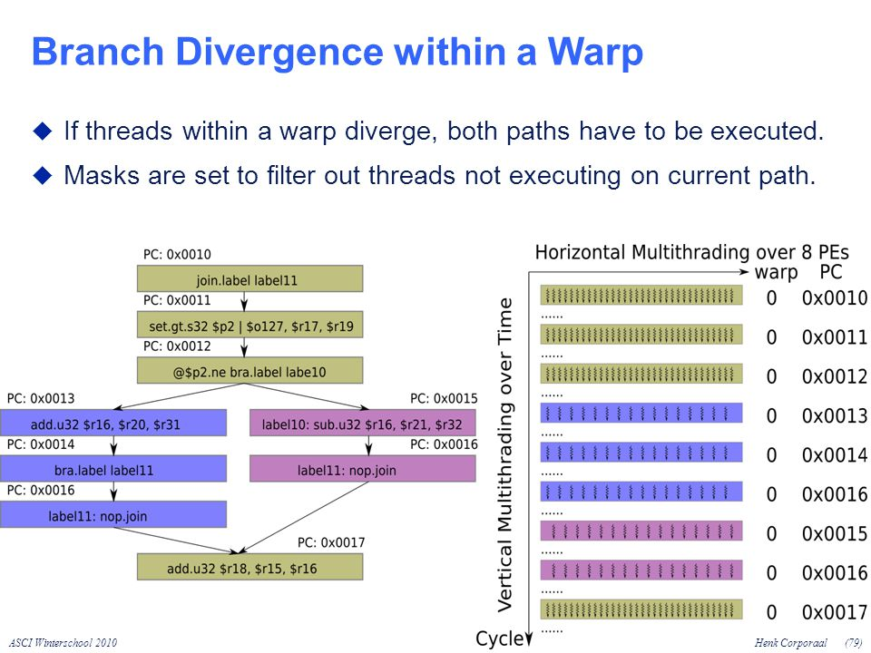 ASCI Winterschool 2010Henk Corporaal(79) Branch Divergence within a Warp If threads within a warp diverge, both paths have to be executed.
