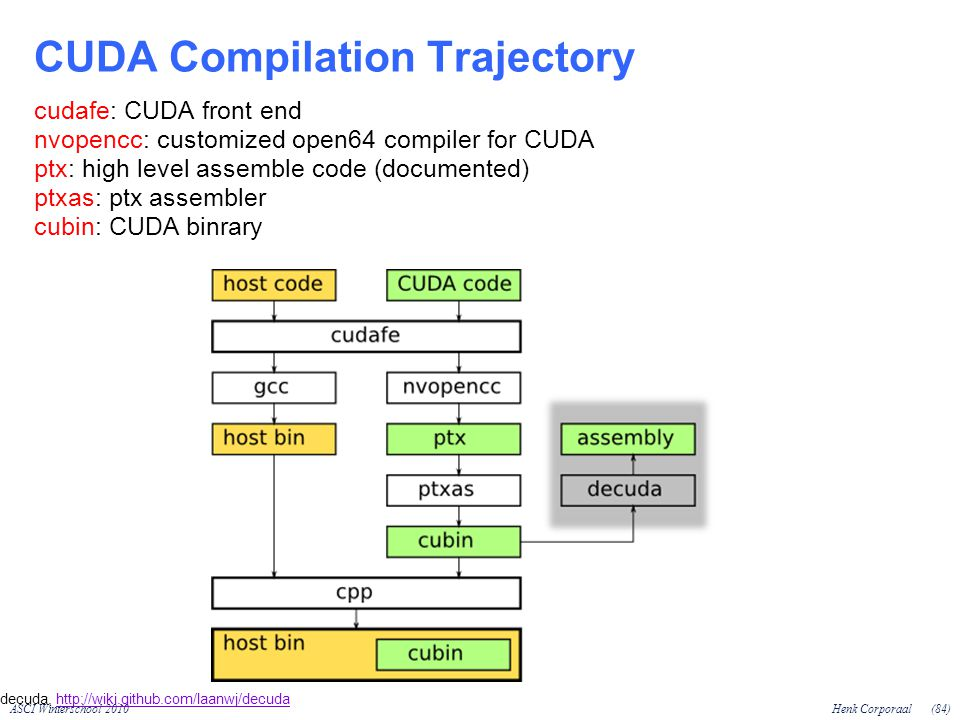 ASCI Winterschool 2010Henk Corporaal(84) CUDA Compilation Trajectory cudafe: CUDA front end nvopencc: customized open64 compiler for CUDA ptx: high level assemble code (documented) ptxas: ptx assembler cubin: CUDA binrary decuda,