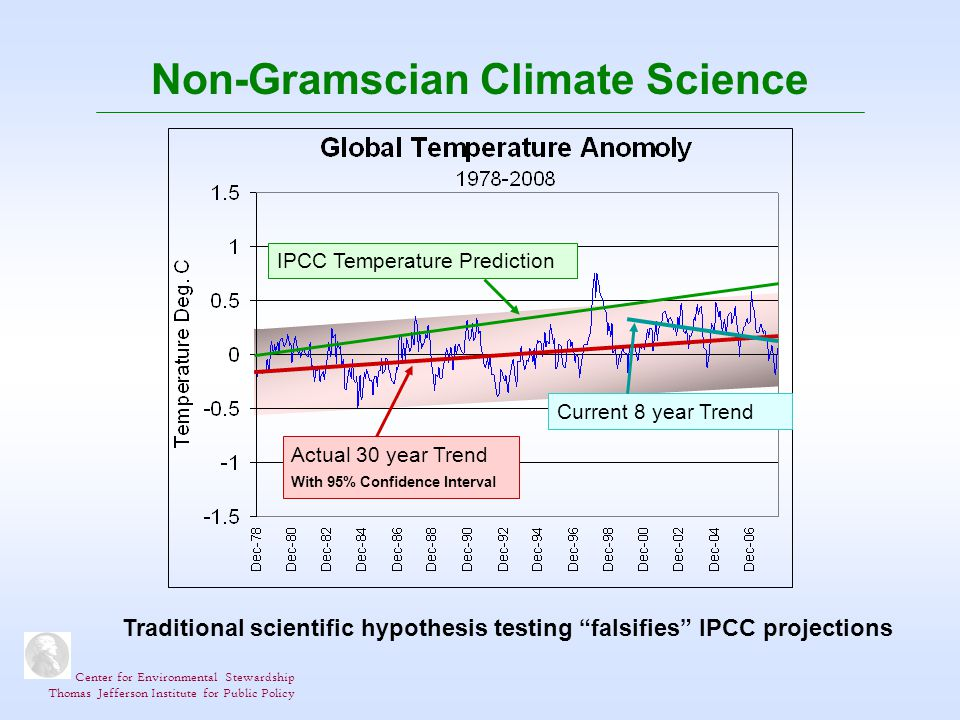 Center for Environmental Stewardship Thomas Jefferson Institute for Public Policy Non-Gramscian Climate Science IPCC Temperature Prediction Actual 30 year Trend With 95% Confidence Interval Current 8 year Trend Traditional scientific hypothesis testing falsifies IPCC projections