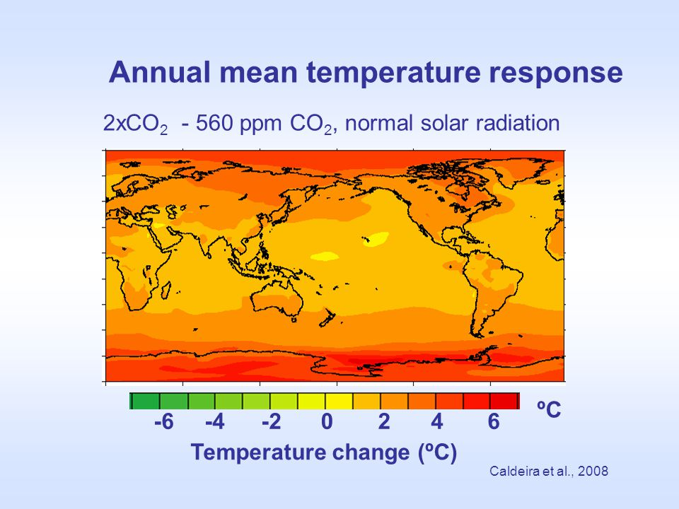 Annual mean temperature response 2xCO 2 - 560 ppm CO 2, normal solar radiation Temperature change (ºC) Caldeira et al., 2008 0246-6-4-2 ºC