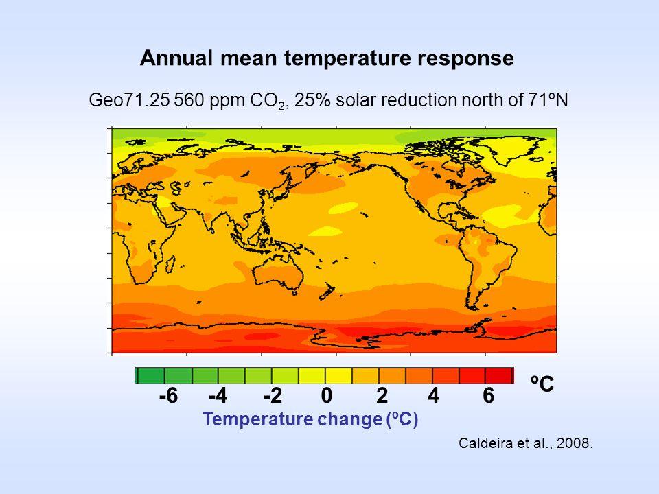 Annual mean temperature response Geo71.25 560 ppm CO 2, 25% solar reduction north of 71ºN Caldeira et al., 2008.