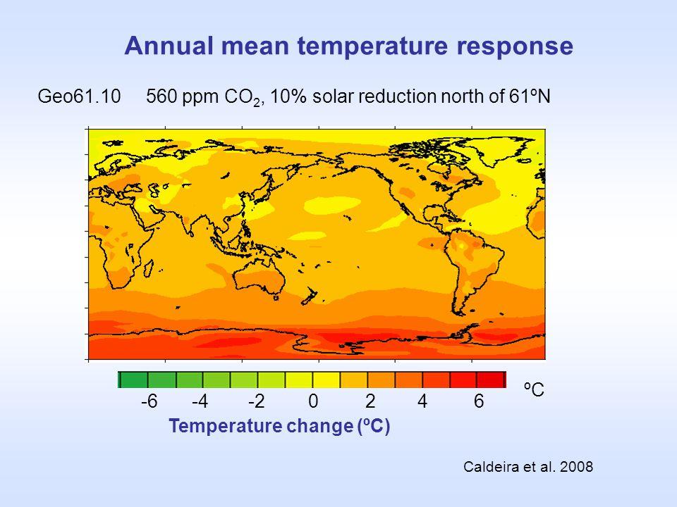 Annual mean temperature response Geo61.10 560 ppm CO 2, 10% solar reduction north of 61ºN Caldeira et al. 2008 Temperature change (ºC) 0246-6-4-2 ºC