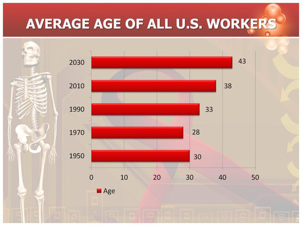 AVERAGE AGE OF ALL U.S. WORKERS