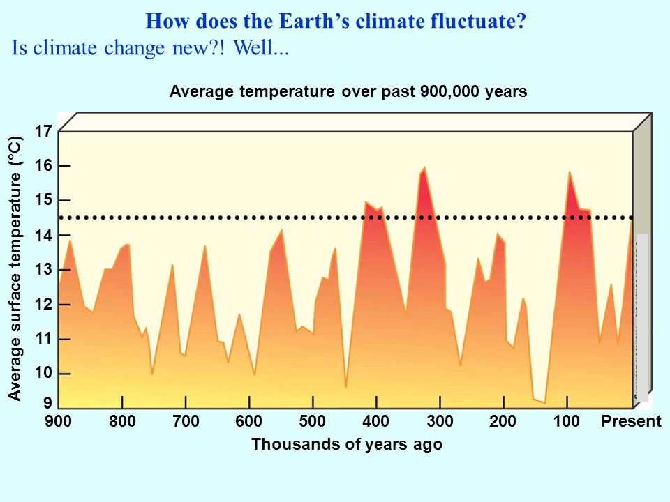 How does the Earths climate fluctuate. Is climate change new?.
