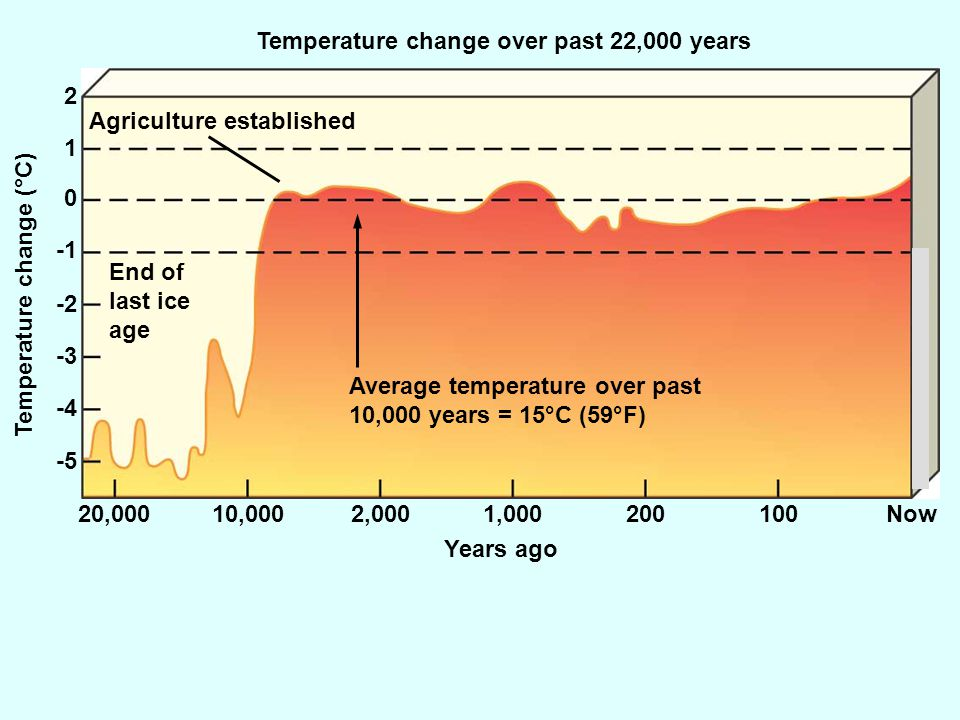 Temperature change over past 22,000 years Years ago Temperature change (°C) 20,00010,0002,0001,000200100Now -5 -4 -3 -2 0 1 2 End of last ice age Agriculture established Average temperature over past 10,000 years = 15°C (59°F)