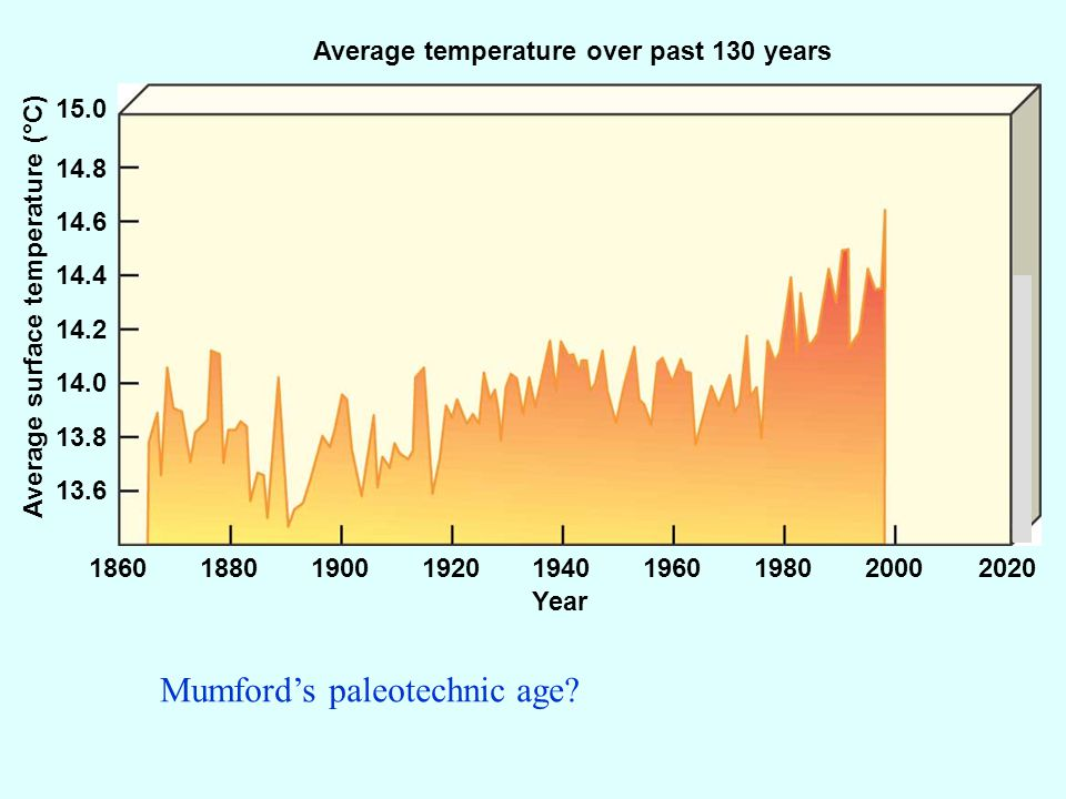 Average temperature over past 130 years Year Average surface temperature (°C) 186018801900192019401960198020002020 13.6 13.8 14.0 14.2 14.4 14.6 14.8 15.0 Mumfords paleotechnic age