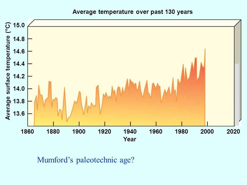 Average temperature over past 130 years Year Average surface temperature (°C) 186018801900192019401960198020002020 13.6 13.8 14.0 14.2 14.4 14.6 14.8 15.0 Mumfords paleotechnic age?